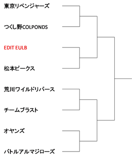 Tournament of East Japan Games